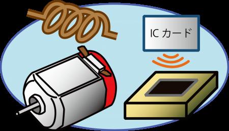 電気と磁気のふしぎ